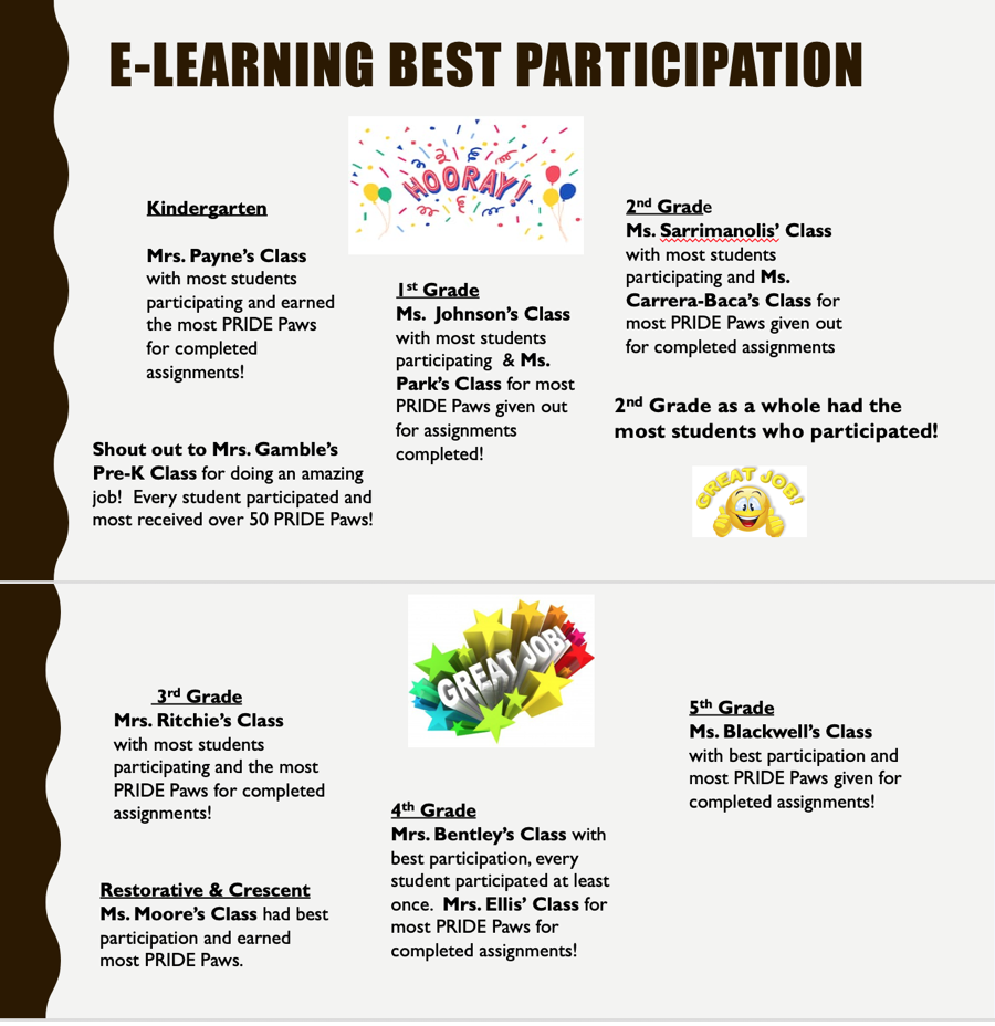 eLearning Best Participation